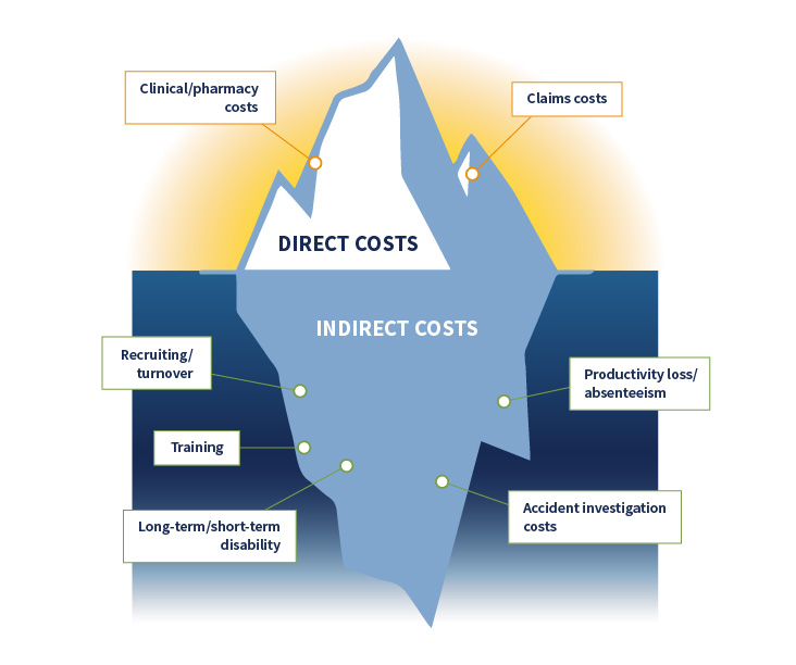 Image of iceburg showing the direct costs and indirect costs of occ med.