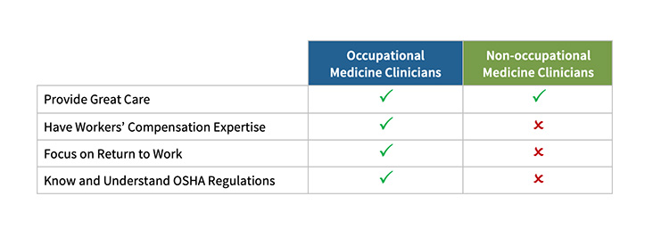 Table showing occupational medicine clinicians and non occupational medicine clinicians