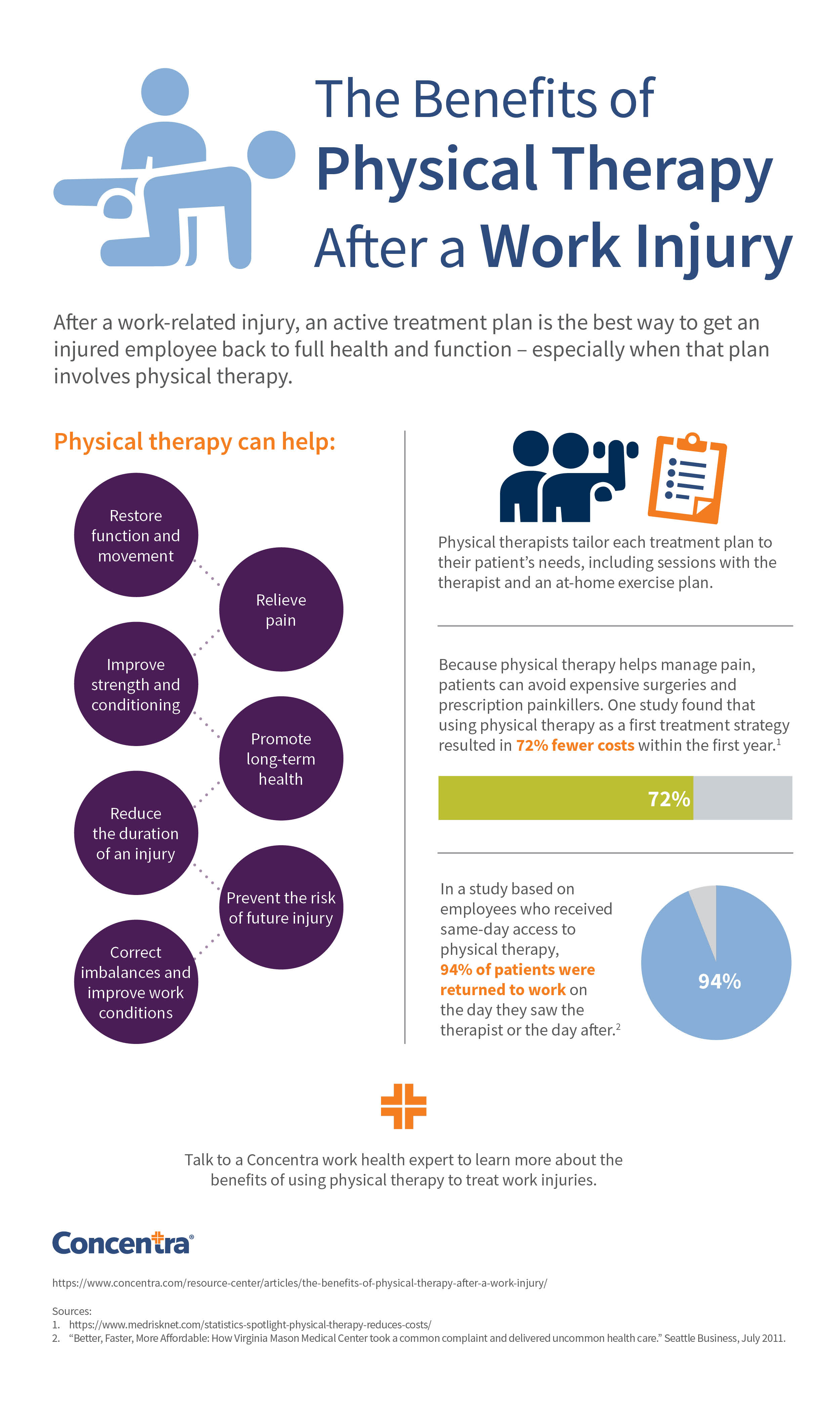 Who needs physical therapy - The Best Return To Work Plan For Injured Employees Should Involve Active Treatment Through Physical Therapy